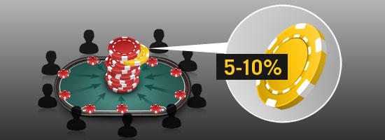 poker rakeback bonusları nedir, ne işe yarar ?